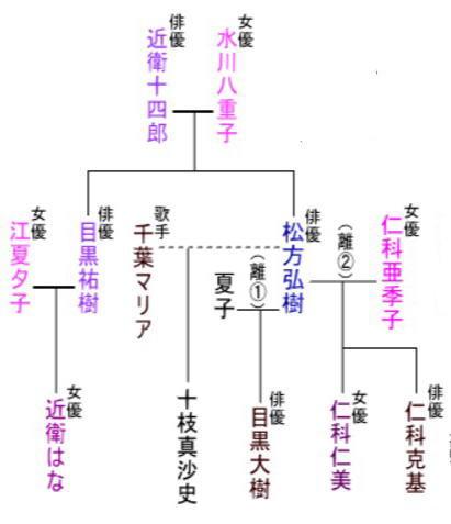 松方弘樹家系図